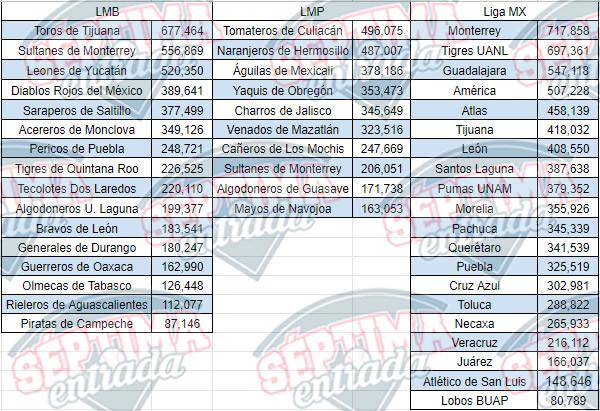 Asistencia por equipo de la LMB, LMP y Liga MX en 2019