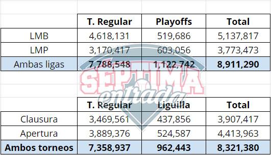 Asistencias de la LMB y LMP en comparación con la Liga MX
