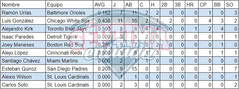 Estadísticas de los bateadores mexicanos en el Spring Training de las Grandes Ligas al 9 de marzo de 2020