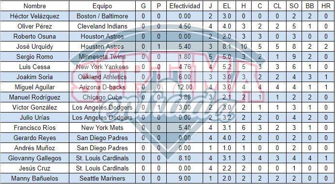 Estadísticas de los pitchers mexicanos en el Spring Training de las Grandes Ligas al 9 de marzo de 2020