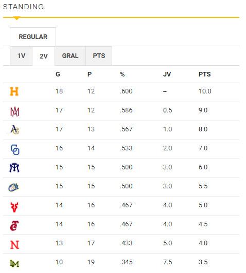 Standing final de la segunda vuelta en la Liga ARCO Mexicana del Pacífico temporada 2020-21