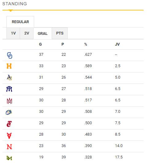Standing final de la Liga ARCO Mexicana del Pacífico temporada 2020-21