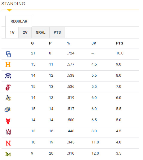 Standing final de la primera vuelta en la Liga ARCO Mexicana del Pacífico temporada 2020-21